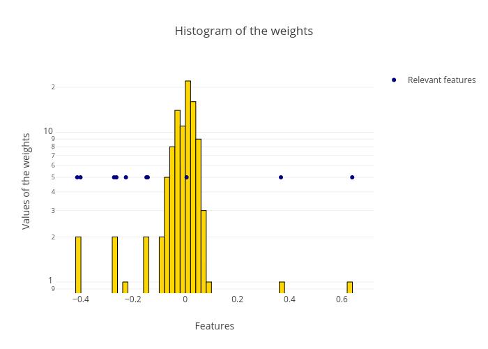 Histogram of the weights | histogram made by Diksha_gabha | plotly