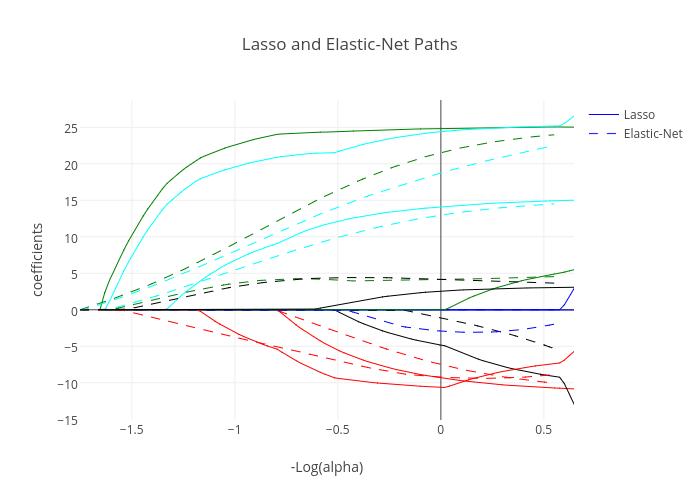 Lasso and Elastic-Net Paths | line chart made by Diksha_gabha | plotly