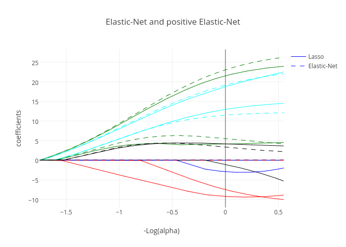 Elastic-Net and positive Elastic-Net | line chart made by Diksha_gabha | plotly
