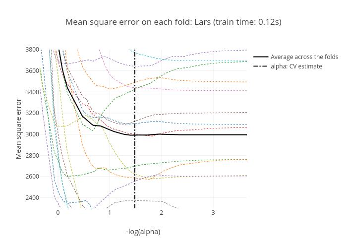 Lasso Model Selection Cross-Validation AIC BIC   plotly