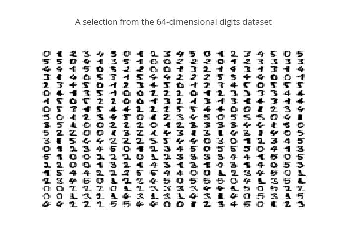 Manifold Learning on Handwritten Digits | plotly