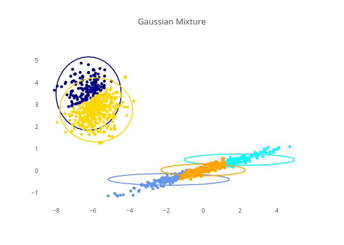 Gaussian Mixture Model Ellipsoids | plotly