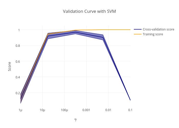 Validation Curves   plotly