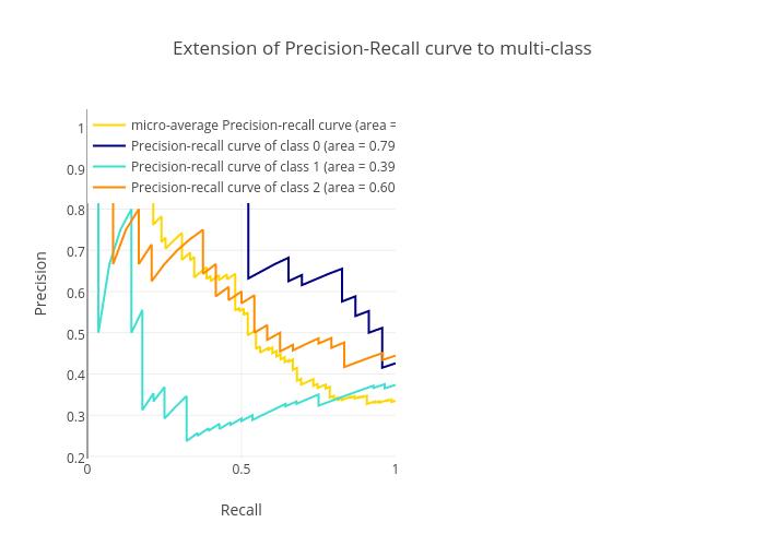 Precision-Recall | plotly