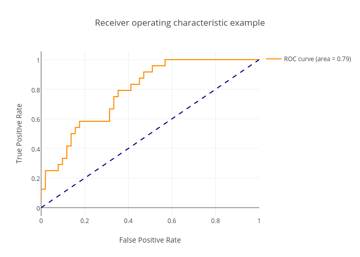 Receiver Operating Characteristic (ROC) | plotly
