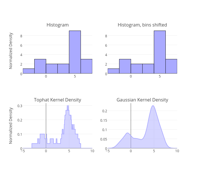 Simple 1D Kernel Density Estimation | plotly