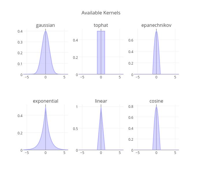 Simple 1D Kernel Density Estimation | plotly