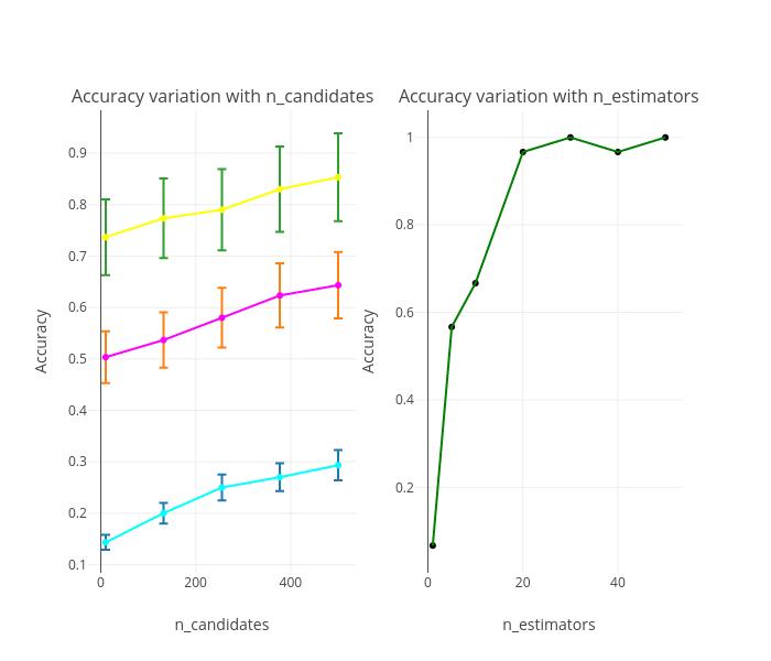 n_estimators = 1 , n_estimators = 5 , n_estimators = 10  | scatter chartwith vertical error bars made by Diksha_gabha | plotly