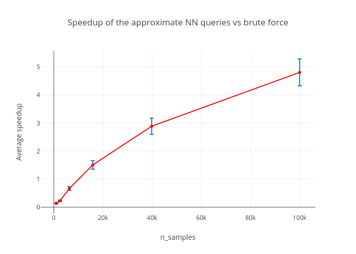 Speedup of the approximate NN queries vs brute force | scatter chartwith vertical error bars made by Diksha_gabha | plotly