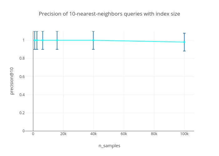 Precision of 10-nearest-neighbors queries with index size | scatter chartwith vertical error bars made by Diksha_gabha | plotly