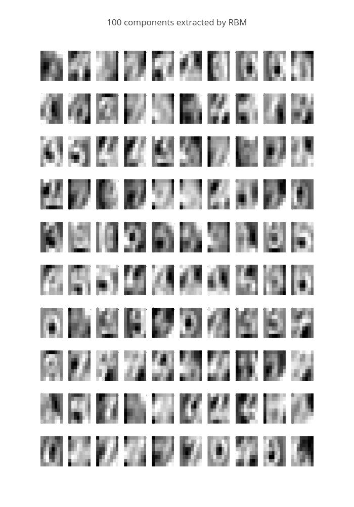 100 components extracted by RBM | heatmap made by Diksha_gabha | plotly
