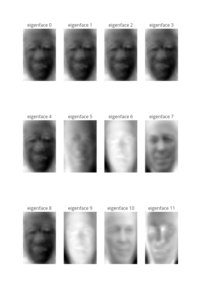 Faces recognition example using eigenfaces and SVMs | plotly