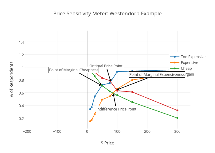 Price Sensitivity Meter: Westendorp Example | scatter chart made by Dimitryapollonsky | plotly