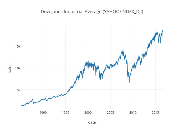 Dow Jones DNA