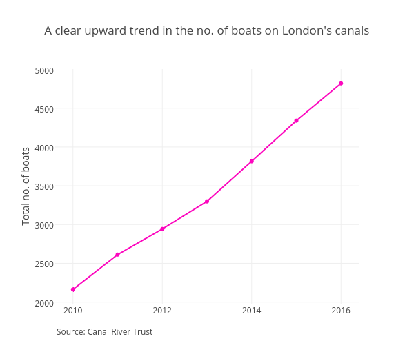 A clear upward trend in the no. of boats on London's canals | line chart made by Dividebyzero_ | plotly