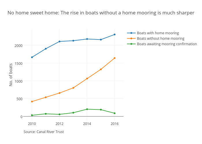 No home sweet home: The rise in boats without a home mooring is much sharper | line chart made by Dividebyzero_ | plotly