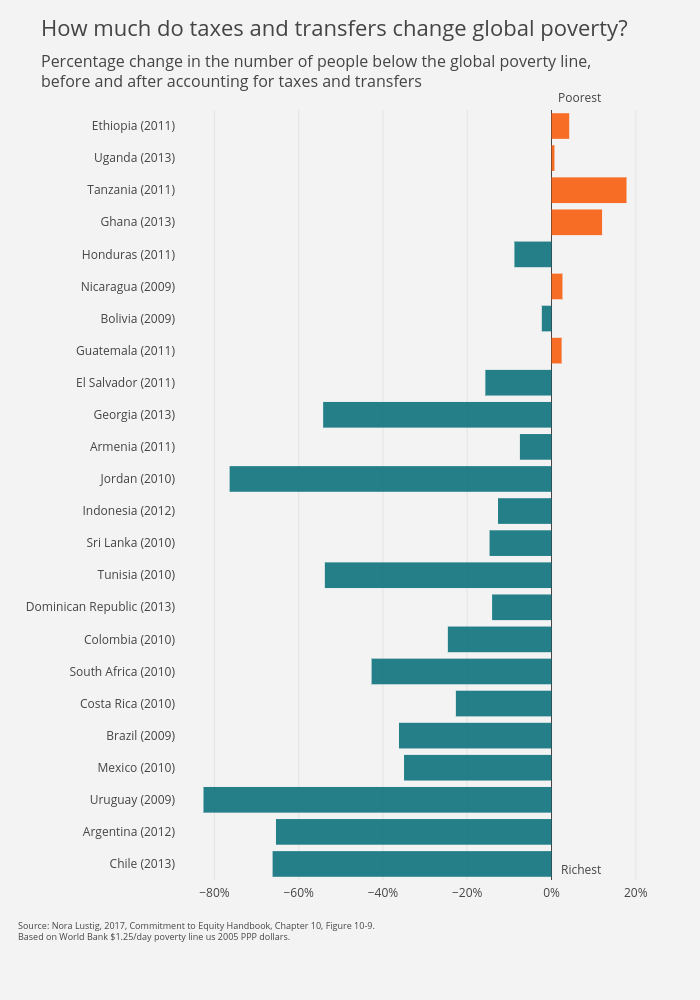 Poverty | bar chart made by Divyanshi | plotly