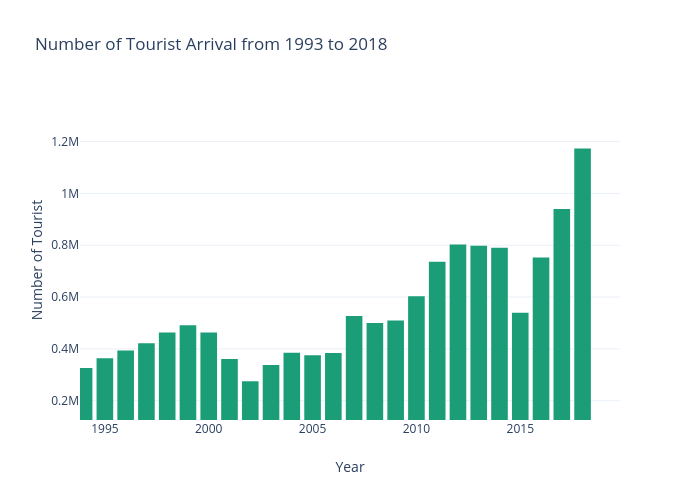 Number of Tourist Arrival from 1993 to 2018 | bar chart made by Diwashrestha | plotly
