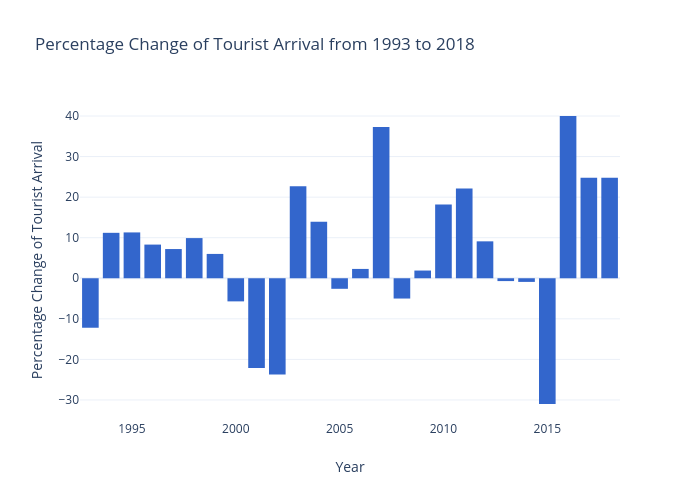 Percentage Change of Tourist Arrival from 1993 to 2018 | bar chart made by Diwashrestha | plotly