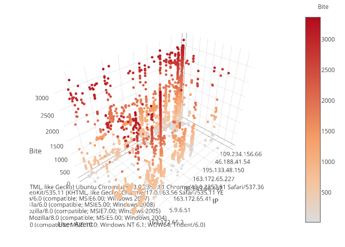 [] | scatter3d made by Dmitryi | plotly