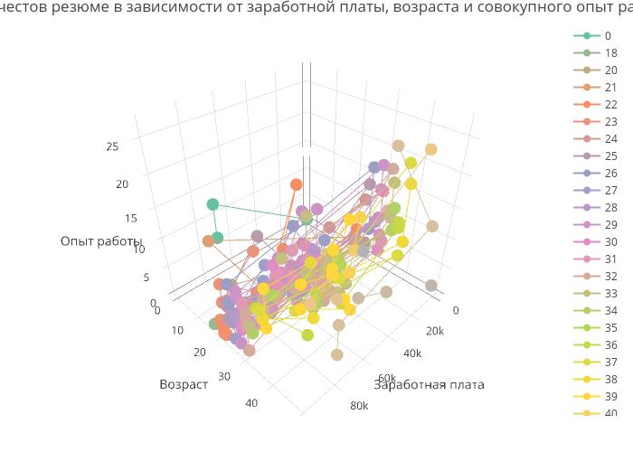 Количестов резюме в зависимости от заработной платы, возраста и совокупного опыт работы | scatter3d made by Dmitryi | plotly