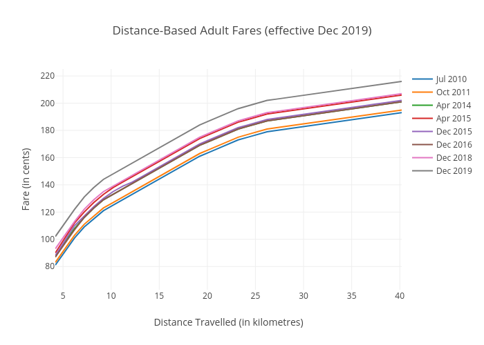 Distance-Based Adult Fares for Air-Con Trunk Services | line chart made by Doorsareclosing | plotly