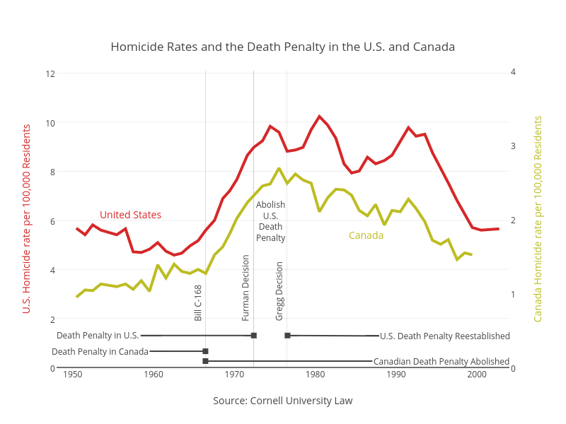 the impact of capital punishment of crime rate in united states