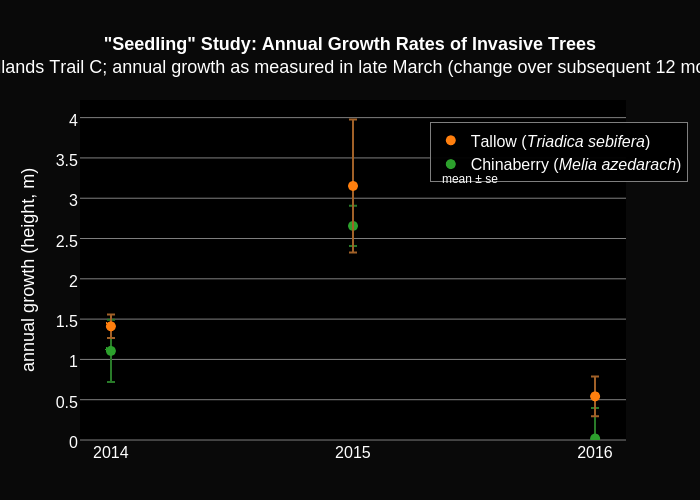 """""""Seedling"""" Study: Annual Growth Rates of Invasive TreesWoodlands Trail C; annual growth as measured in late March (change over subsequent 12 months) 