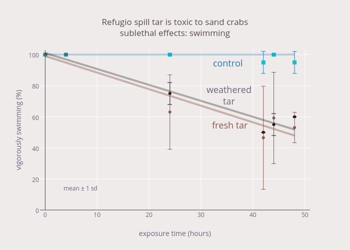 Refugio spill tar is toxic to sand crabs<br>sublethal effects: swimming
