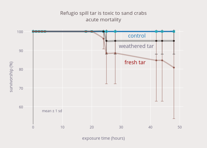 Refugio spill tar is toxic to sand crabs<br>acute mortality