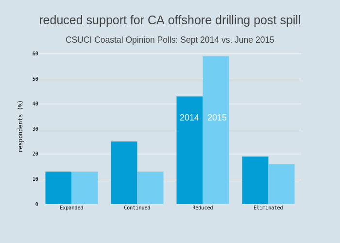 reduced support for CA offshore drilling post spill<br><sub>CSUCI Coastal Opinion Polls: Sept 2014 vs. June 2015</sub>