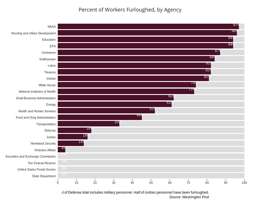 Percent of Workers Furloughed, by Agency | stacked bar chart made by Dreamshot | plotly