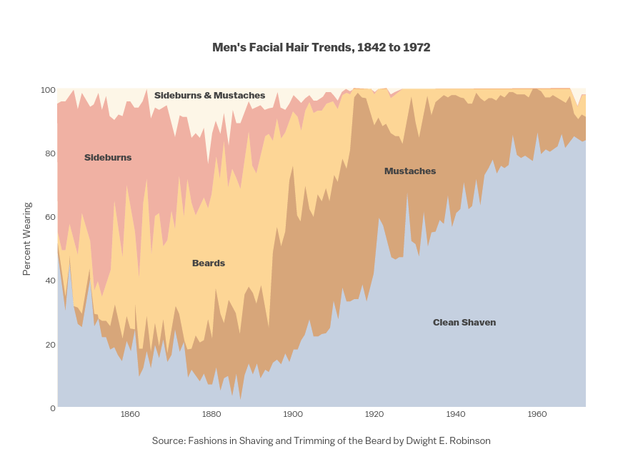 <br><b>Men's Facial Hair Trends, 1842 to 1972</b>