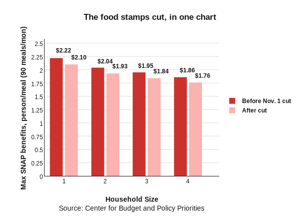 The food stamps cut in one chart grouped bar chart made for Food bar graph