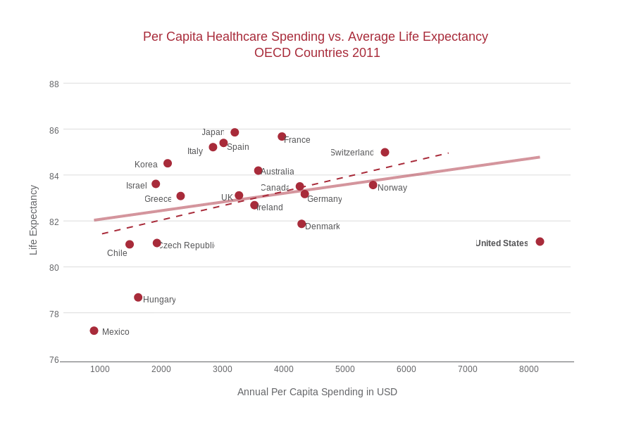 Capita healthcare spending vs average life expectancy oecd per capita healthcare spending vs average life expectancy oecd countries 2011 scatter chart made by dreamshot ccuart Gallery