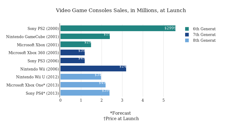 Video game consoles sales in millions at launch stacked bar video game consoles sales in millions at launch stacked bar chart made by dreamshot plotly ccuart Images