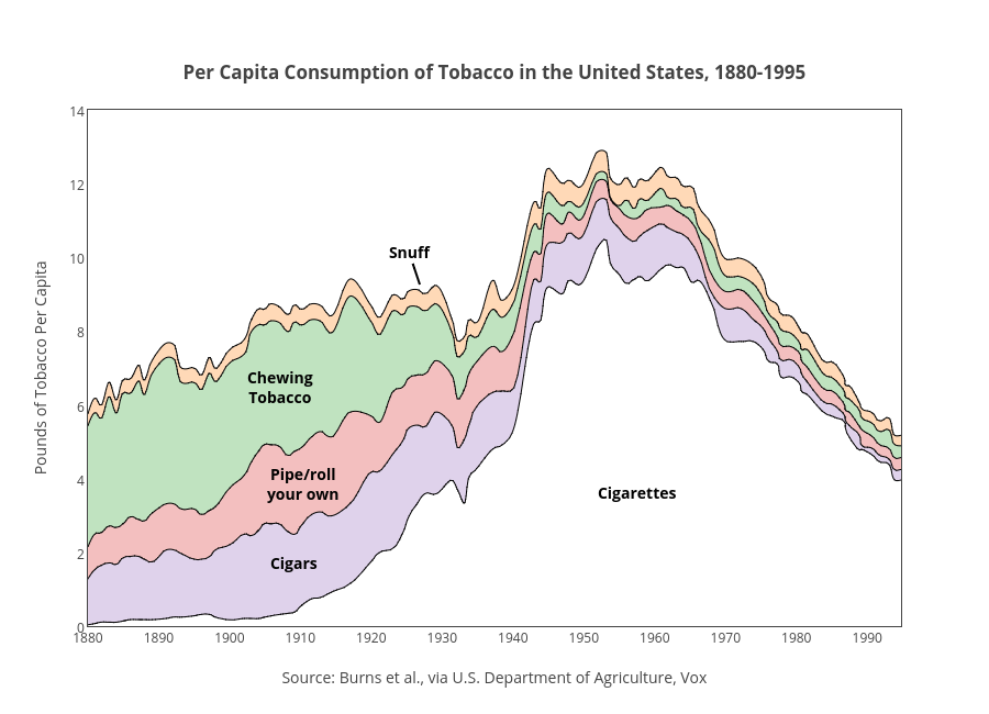 Plotly Blog — Six Ways You Can Make Beautiful Graphs (Like Your