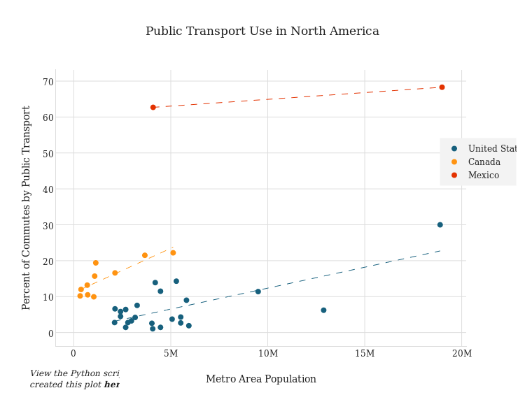 Public Transport Use in North America | scatter chart made by Dreamshot | plotly