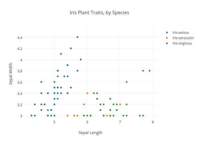 Iris Plant Traits, by Type