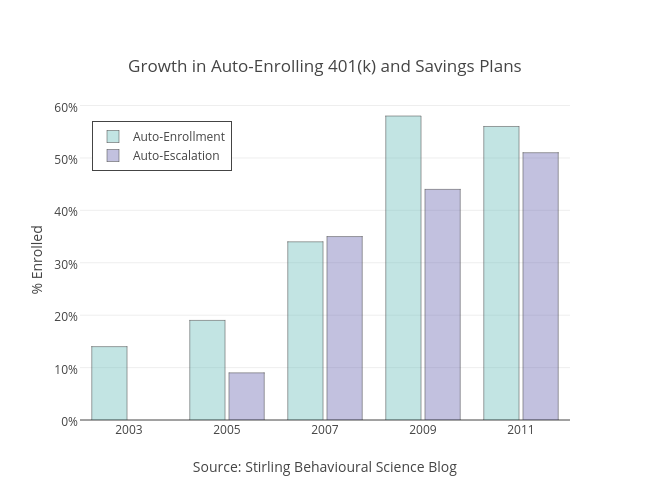 Growth In Auto Enrolling 401k And Savings Plans Bar Chart Made