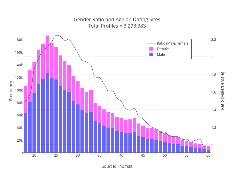 dating sites gender ratio