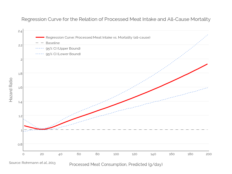 Regression Curve for the Relation of Processed Meat Intake and All-Cause Mortality