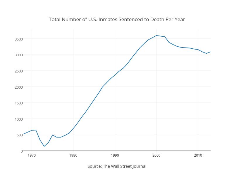 Number of U.S. Inmates Sentenced