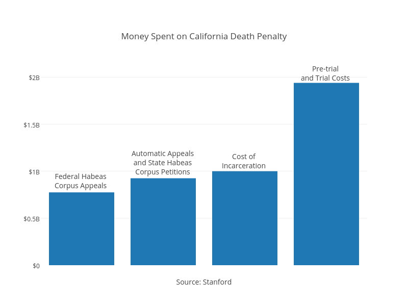 <br>Money Spent on California Death Penalty