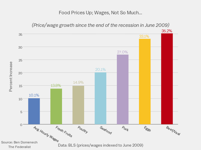 Food prices up wages not so much price wage growth for Food bar graph