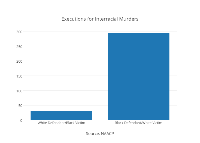 <br>Executions for Interracial Murders