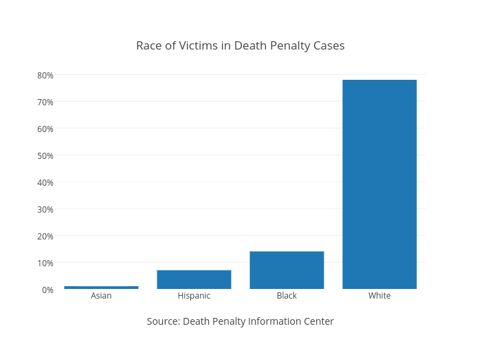 <br>Race of Victims in Death Penalty Cases