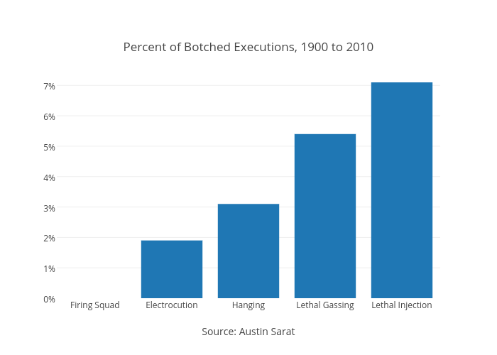 <br>Percent of Botched Executions, 1900 to 2010