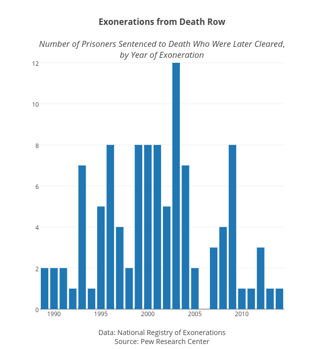 <b>Exonerations from Death Row</b><br><br><i>Number of Prisoners Sentenced to Death Who Were Later Cleared</i>,<br><i>by Year of Exoneration</i>