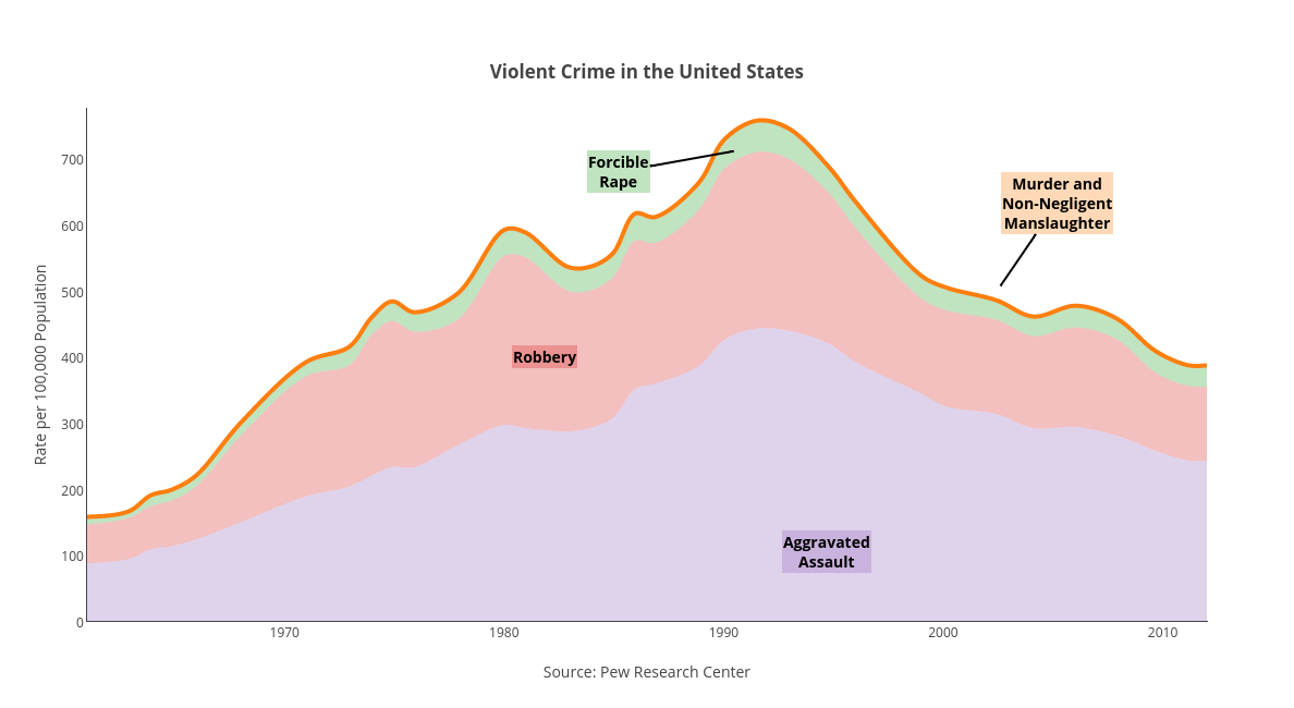 <br><b>Violent Crime in the United States</b>